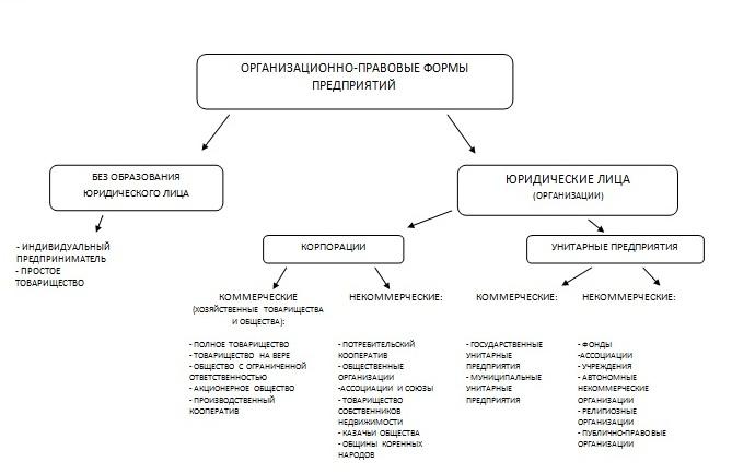 Изменения связанные с организационно правовыми формами юридических лиц